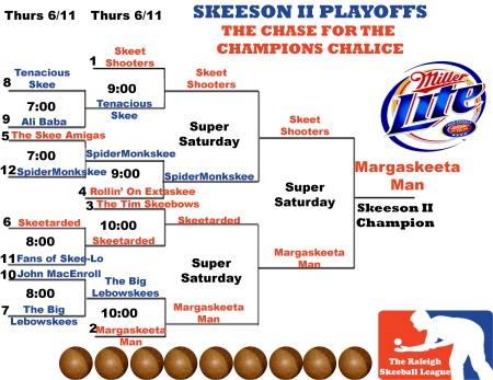 Skeeson II Playoff Bracket updated copy